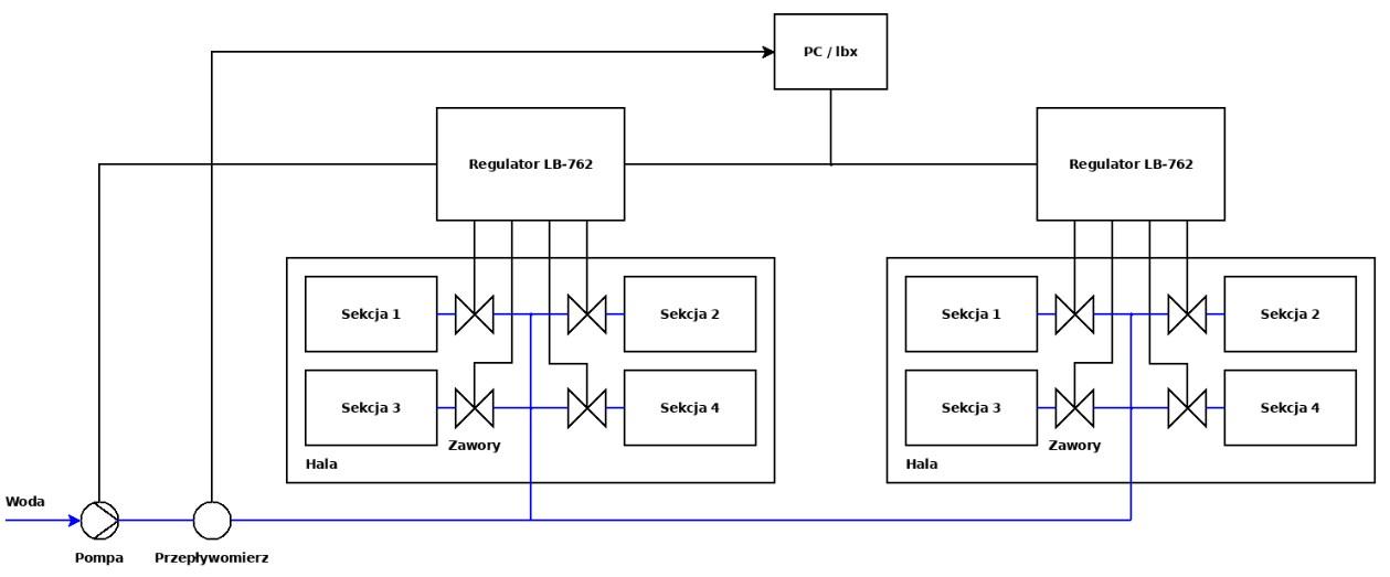 Schemat instalacji centralnego podlewania na przykładzie dwu hal upraw grzybów.