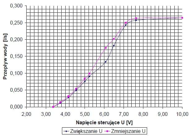 Charakterystyka regulacji zaworu kulowego