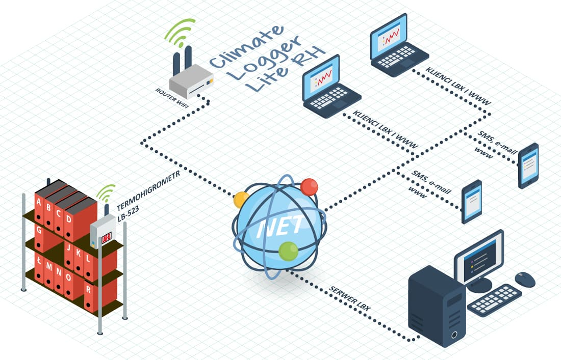 System pomiarowy ClimateLogger Lite RH GSM