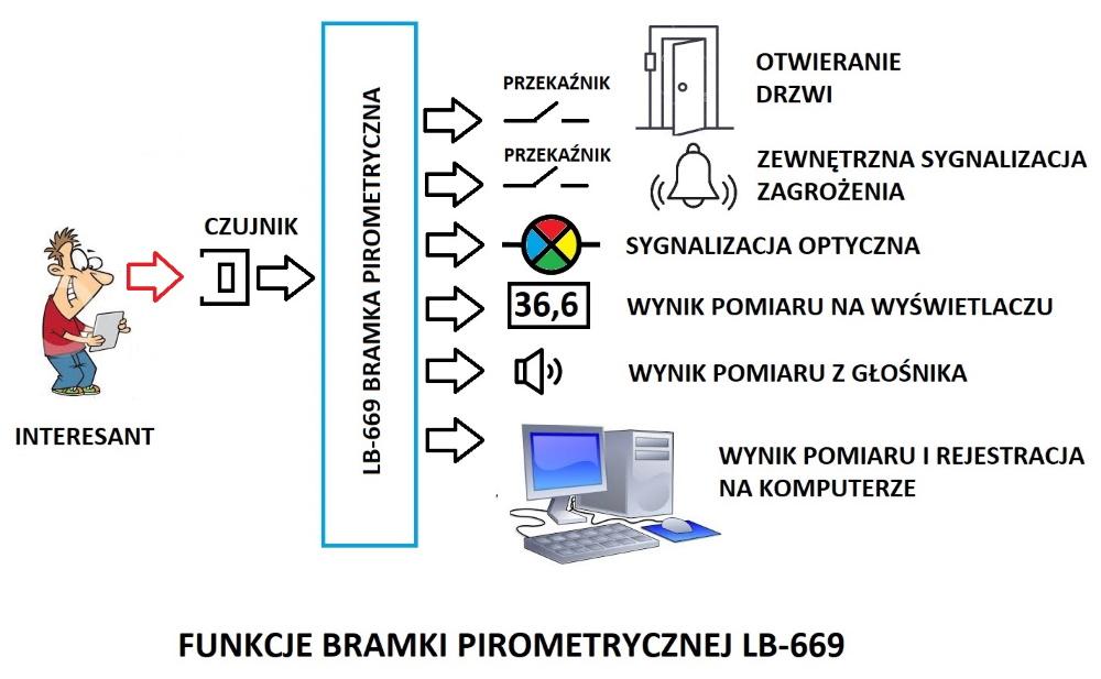 Bramka pirometryczna do wykrywania koronawirusa COVID-19