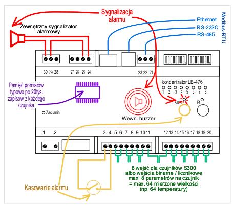 koncentrator rejestrator LB-476 - funkcje