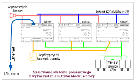 koncentrator rejestrator ethernet modbus-proxy