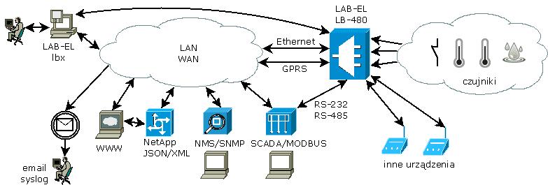 Schemat poglądowy systemu opartego o przyrządy LB-480 i LB-490