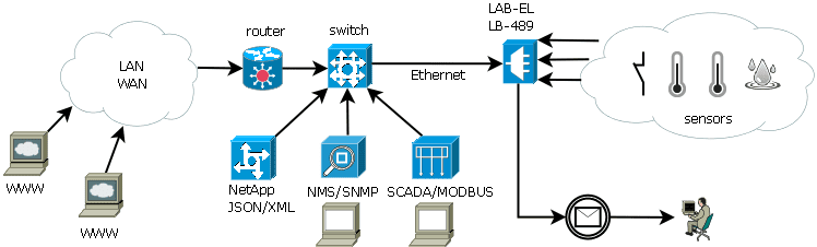 LB-489 network diagram