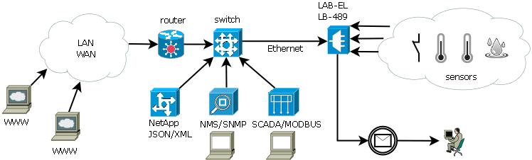 LB-489 network diagram