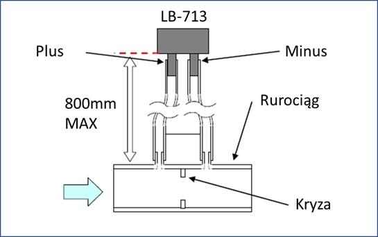 Podłączenie ciśnieniomierza LB-713 do kryzy pomiarowej