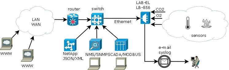Monitoring CO2 i O2 - ethernet
