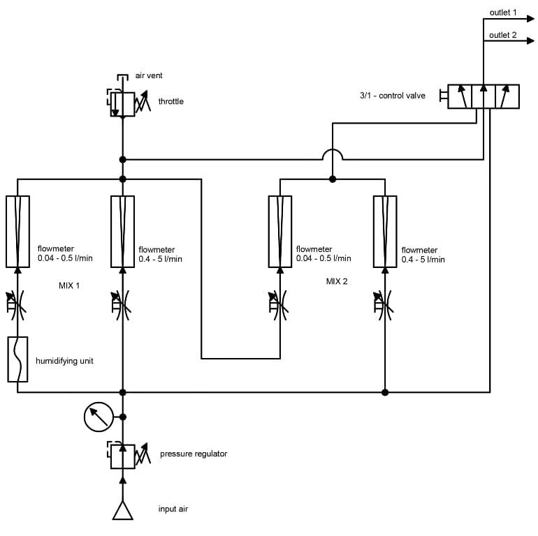 Schemat generator przepływowy wilgotności MBW HFG1