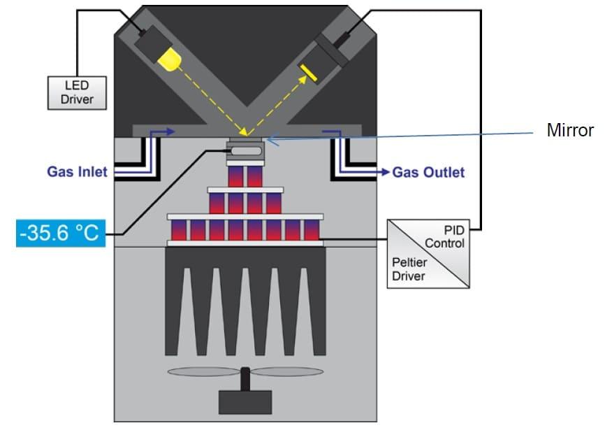 Konstrukcja monitora punktu rosy MBW 573