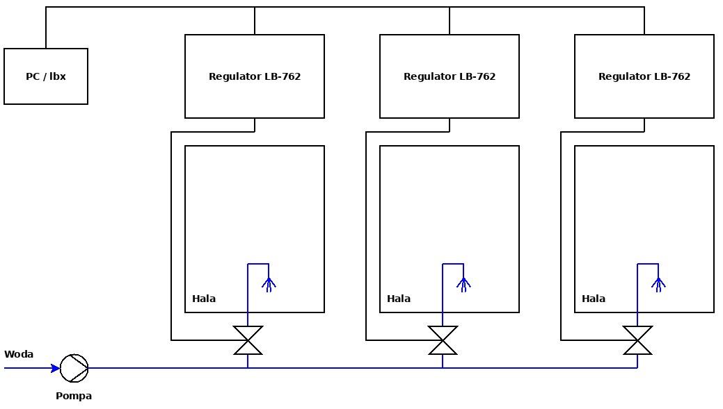 Schemat instalacji dowilżania posadzkowego na przykładzie trzech hal upraw grzybów.