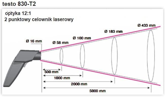 Optyka pirometru 830-T2