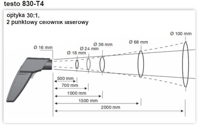 Optyka pirometru 830-T4
