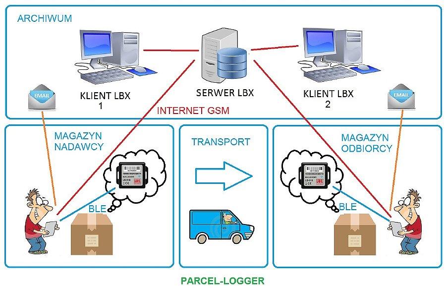 PARCEL-LOGGER – Bezprzewodowy system kontroli temperatury i wilgotności w przesyłkach kurierskich