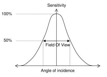 Pirometr - charakterystyka