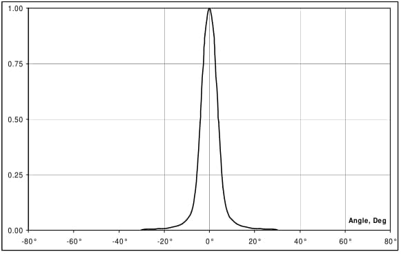 Termometr bezdotykowy - charakterystyka 10
