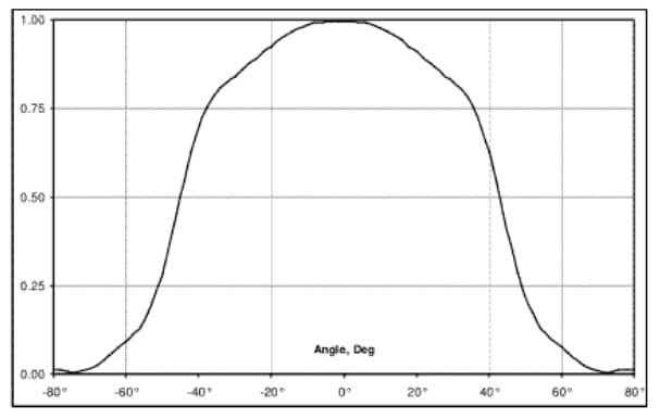 Charakterysyka pirometru 90