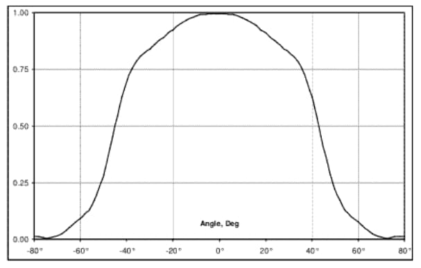 Termometr bezdotykowy - charakterystyka 90