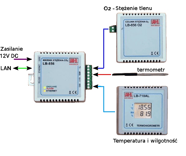 Monitorowanie mikroklimatu pomieszczeń z rejestratorem LB-856