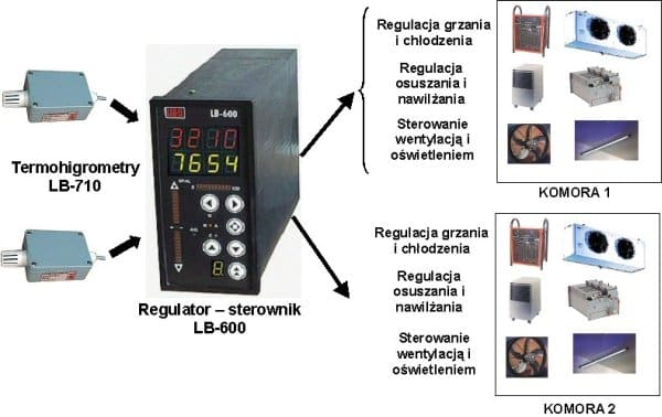 Blokowy schemat funkcjonalny sterowania pyranometrami | Regulator PID LB-600