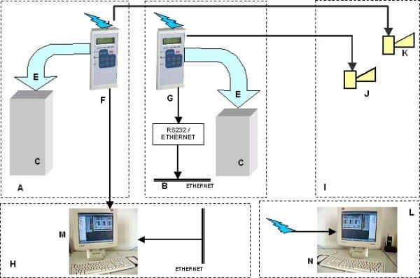 Termometr GPRS