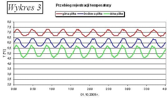 Monitorowanie temperatury leków i szczepionek