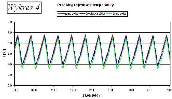 Monitorowanie temperatury w chłodziarce apteki