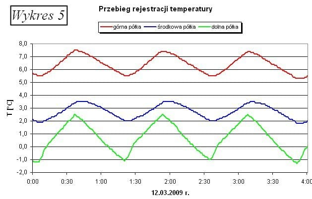 Rejestrator temperatury - przebieg temeperatury