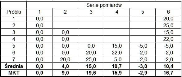 Porownanie wartości MKT i średniej z serii pomiarów