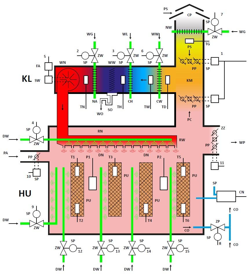 Czujniki pomiarowe i urządzenia wykonawcze klimatyzacji hali do uprawy grzybów
