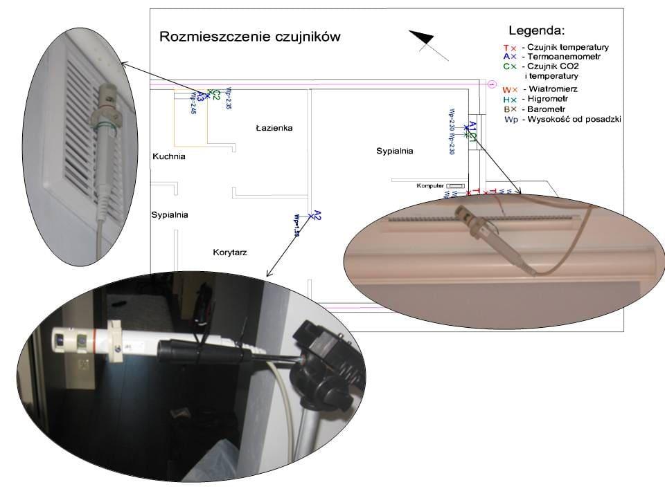Rys.3: Lokalizacja i sposób montażu termoanemometrów