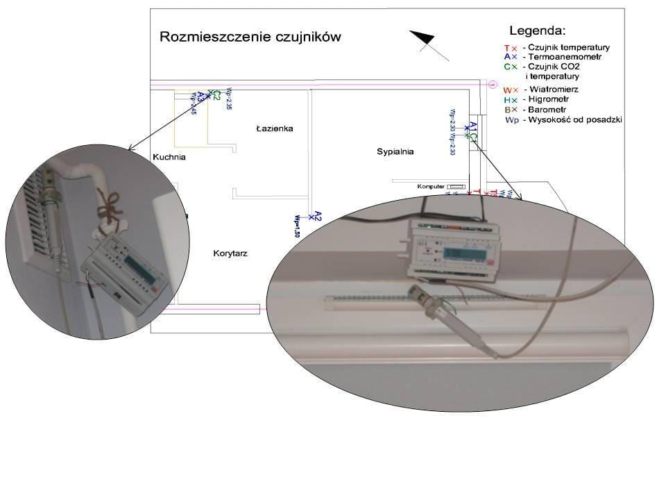 Rys.4: Lokalizacja i sposób montażu czujników stężenia dwutlenku węgla i temperatury