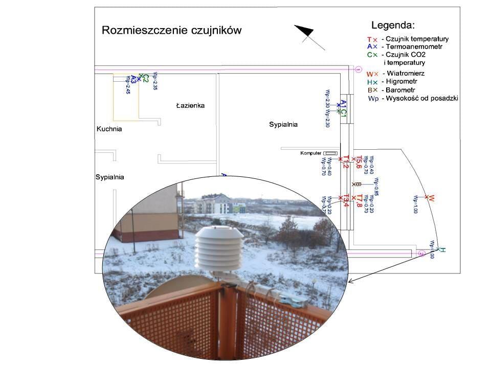 Rys.6: Lokalizacja i sposób montażu termohigrometru