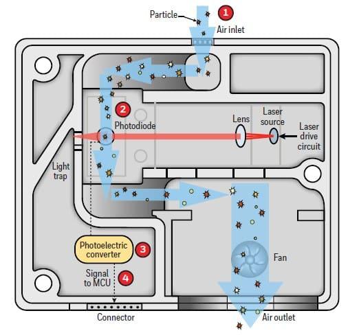Sensor czujnika pyłu PM2,5 zawieszonego w powietrzu LB-930