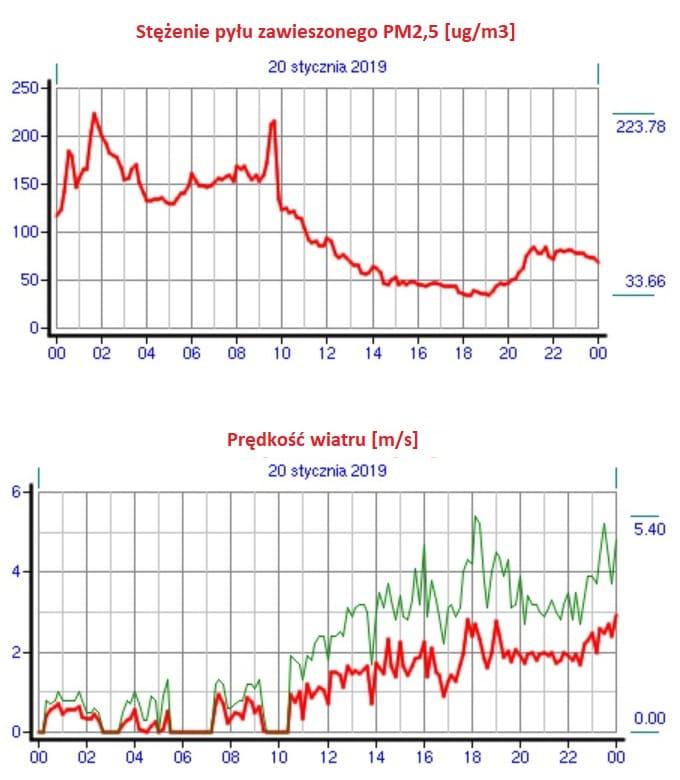 Pomiary pyłu PM 2,5 w powietrzu w funkcji prędkości wiatru