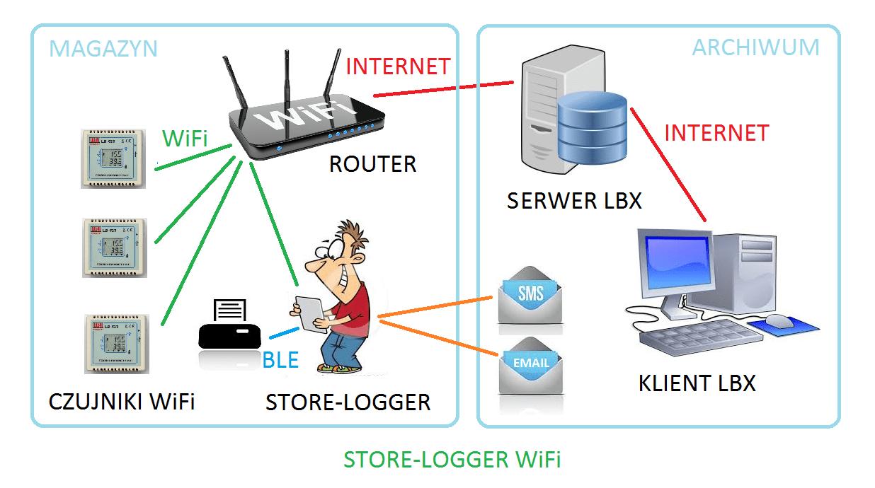 STORE-LOGGER – bezprzewodowy system kontroli warunków magazynowania