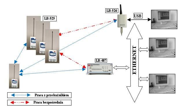 System radiowy - bezprzewodowe termometry