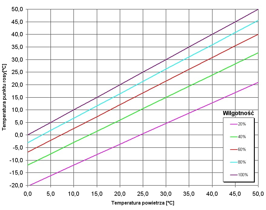 temperatura-punktu-rosy-wykres.jpg