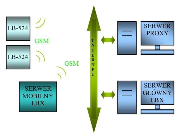 Monitoring temperatury z czujnikami bezprzewodowymi GSM