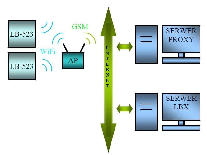 Połączenie za pomocą serwera proxy