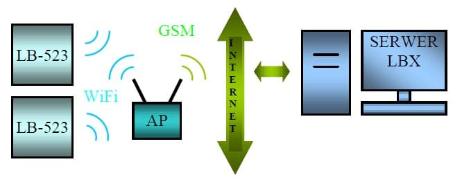 Bezpośrednie połączenie czujników z serwerem LBX realizowane jest poprzez punkt dostępu AP