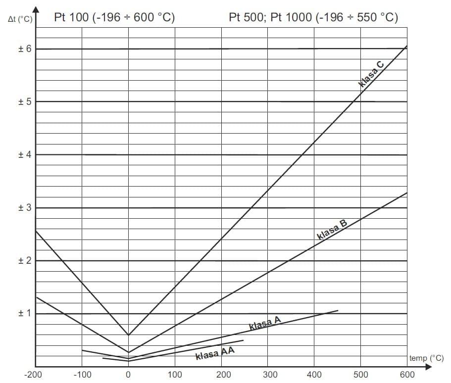 Wykres granicznego błędu wynikającego z klasy rezystora