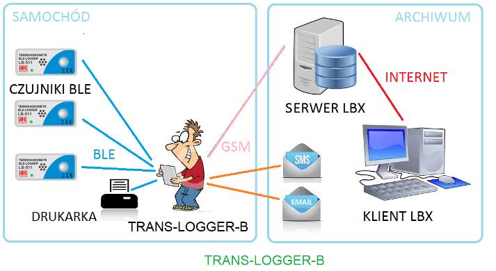 TRANS-LOGGER-B – bezprzewodowy system kontroli warunków transportu
