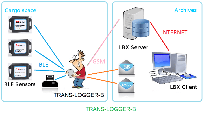 TRANS-LOGGER-B — wireless control system for transportation conditions