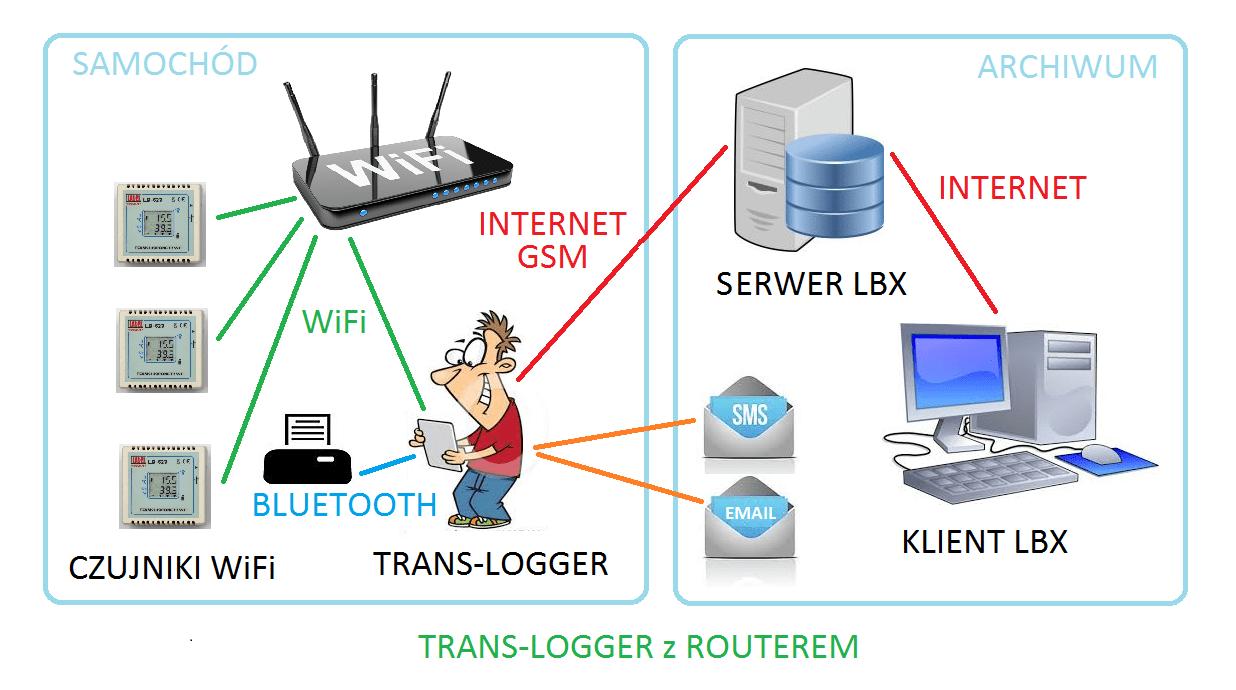 TRANS-LOGGER – bezprzewodowy system kontroli warunków transportu