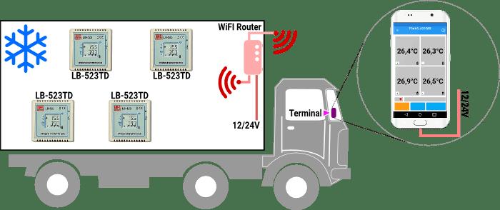 Diagram of TRANS-LOGGER elements