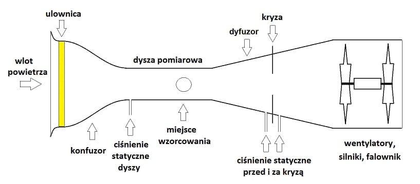 Wzorcowanie anemometru - schematyczny przekrój aerodynamicznego tunelu pomiarowego