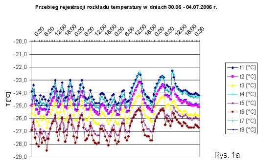 Rozkład tempeartur - badania mikroklimatu