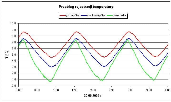 Przebiegi temperatur w chłodziarce, różne punkty pomiaru.