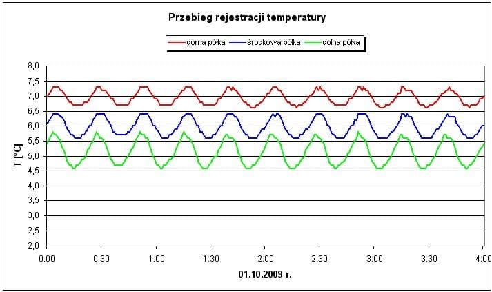 Lodówka z lepszym termostatem utrzymuje bardziej stabilną temperaturę.