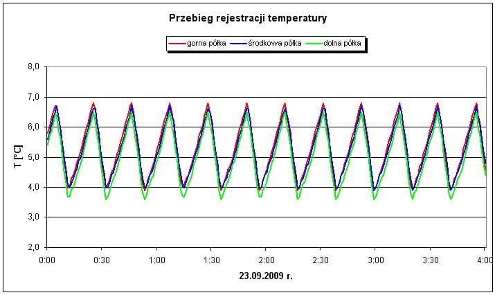 Wykres temperatury w lodówce.